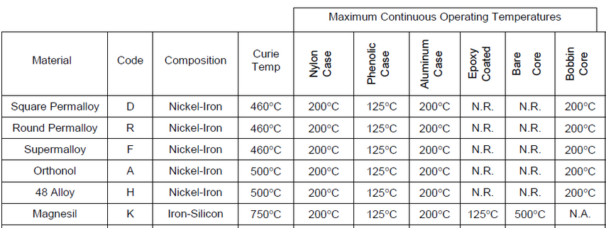 Tape-Core-Temperature-Ratings-table-3.png