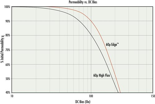 Edge-permeability-vs-DC-bias-comparison.jpg