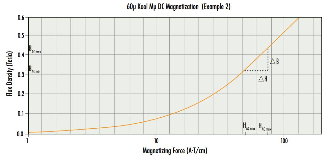 Magnetics - Core Loss Calculation