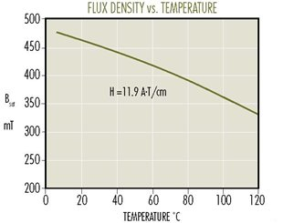F-Flux-vs-Temp.jpg