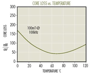 F-Loss-vs-Temp-(1).jpg