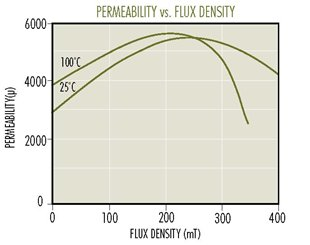 F-Perm-vs-Flux-(1).jpg