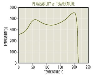F-Perm-vs-Temp.jpg
