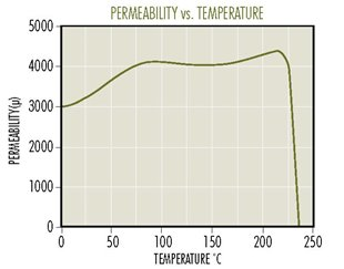 T-Perm-vs-Temp.jpg