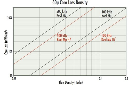 CORE-LOSS-COMPARISON-GRAPH.JPG